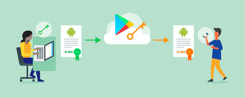 Create an application signature using Google Play App