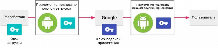 Сертификаты для андроид